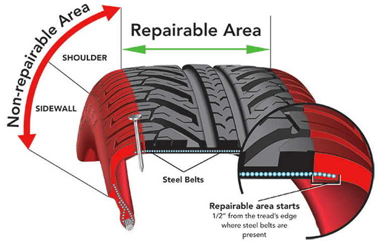 Tyre Repair Safe Zone